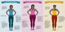 เช็กเลย!! คุณรูปร่างแบบไหน และควรออกกำลังกายแบบไหน