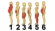 คุณอ้วนแบบไหน ลดความอ้วนให้ถูกวิธี
